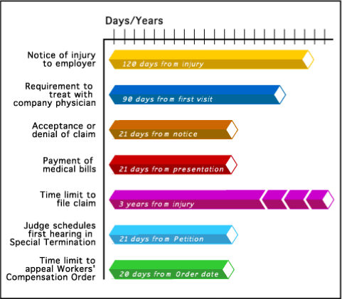 Graphic chart depicting time limits for acceptance or denial of claim of an injury in workman's comp process